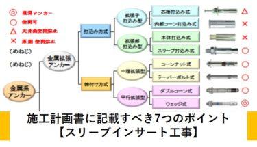 施工計画書に記載すべき7つのポイント【スリーブインサート工事】